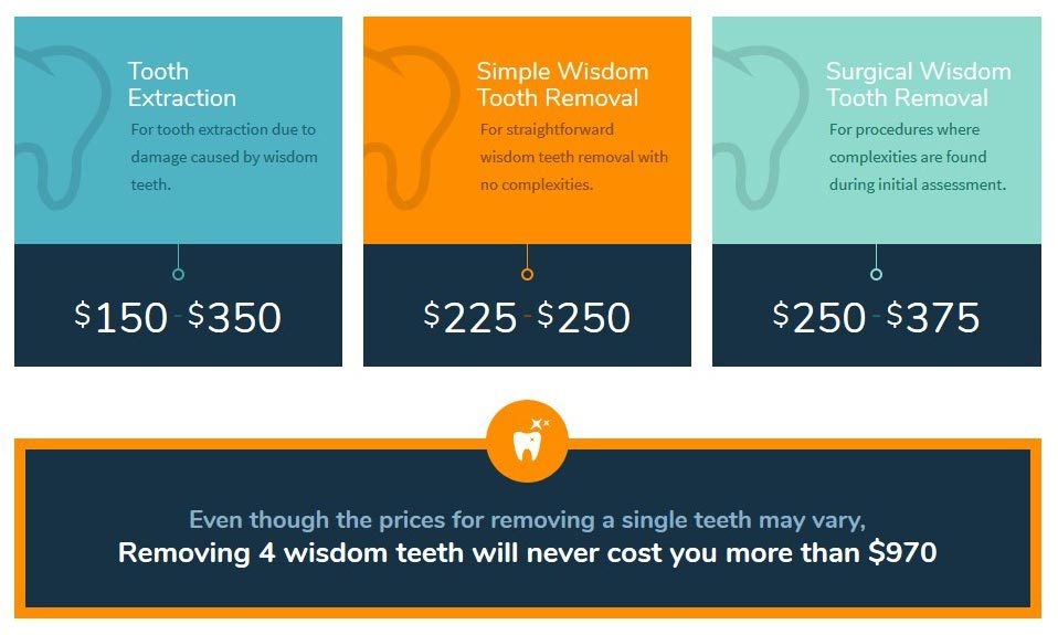 How Much To Pull Wisdom Teeth Without Insurance - Teeth Poster